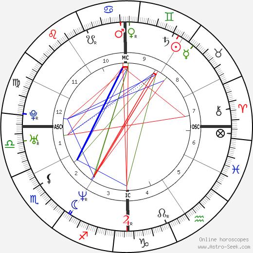 Jace Everett tema natale, oroscopo, Jace Everett oroscopi gratuiti, astrologia