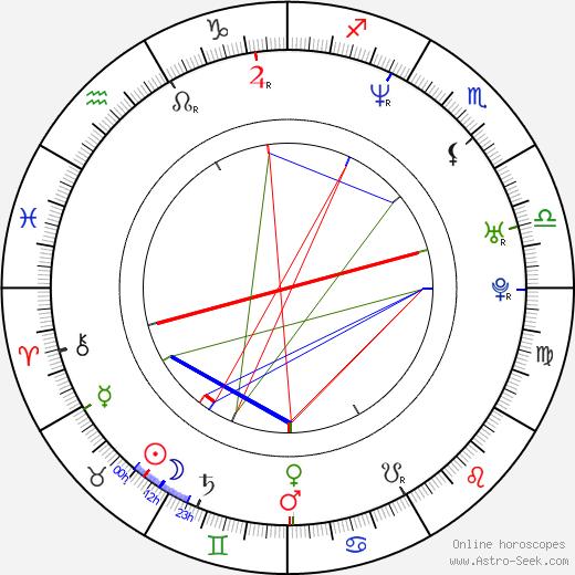 Jana Vaculíková astro natal birth chart, Jana Vaculíková horoscope, astrology