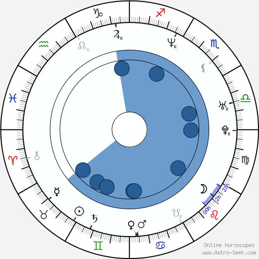 Jenny Cecilia Berggren wikipedia, horoscope, astrology, instagram