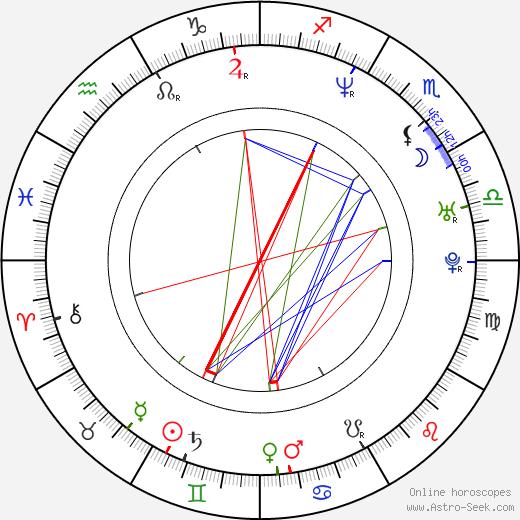 Каран Джохар Karan Johar день рождения гороскоп, Karan Johar Натальная карта онлайн