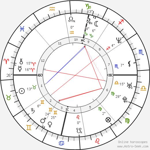 Kristin Lehman birth chart, biography, wikipedia 2020, 2021