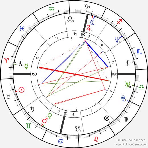 Kristin Lehman birth chart, Kristin Lehman astro natal horoscope, astrology