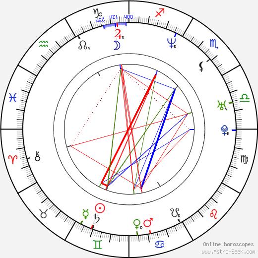 Manny Ramirez tema natale, oroscopo, Manny Ramirez oroscopi gratuiti, astrologia