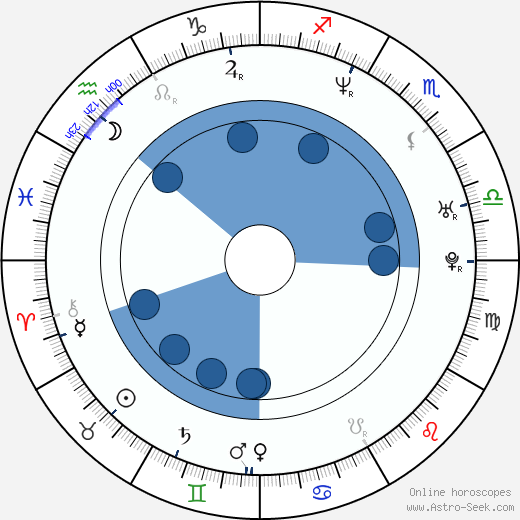 Martin Brodeur Birth Chart Horoscope Date Of Birth Astro