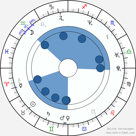 Miloš Veselý wikipedia, horoscope, astrology, instagram