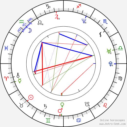 Miloš Veselý birth chart, Miloš Veselý astro natal horoscope, astrology