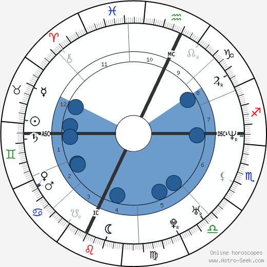 Nancy Launt horoscope, astrology, sign, zodiac, date of birth, instagram