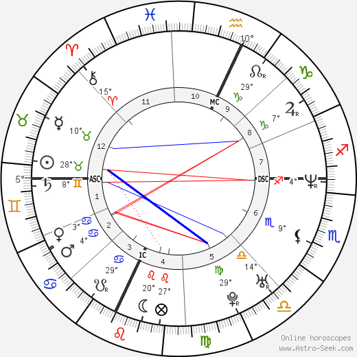 Nancy Launt birth chart, biography, wikipedia 2019, 2020