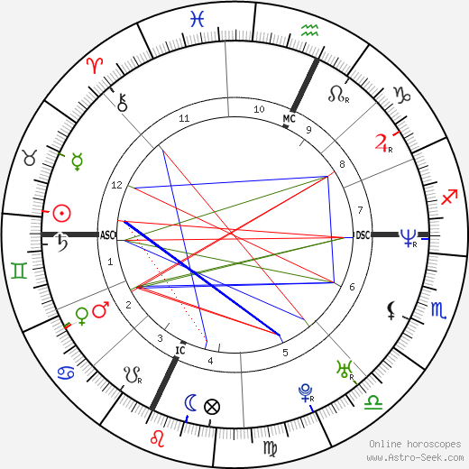Nancy Launt birth chart, Nancy Launt astro natal horoscope, astrology