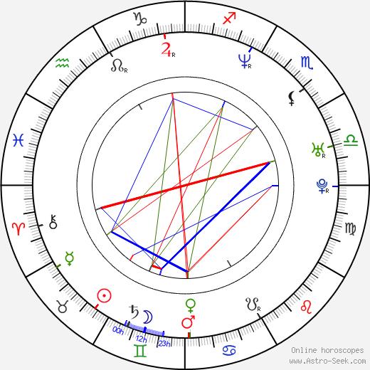 Natalia Smirnoff astro natal birth chart, Natalia Smirnoff horoscope, astrology