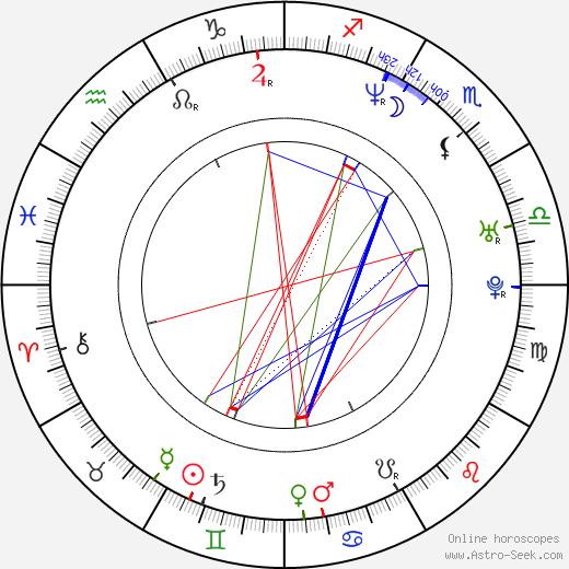 Petr Batěk birth chart, Petr Batěk astro natal horoscope, astrology