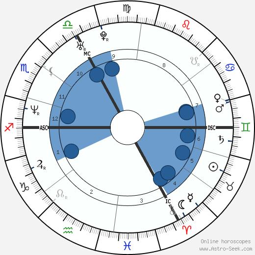 Rédoine Faïd wikipedia, horoscope, astrology, instagram