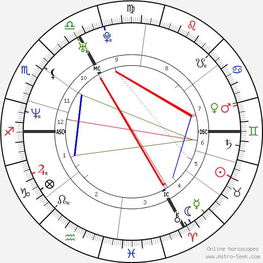 Rédoine Faïd astro natal birth chart, Rédoine Faïd horoscope, astrology