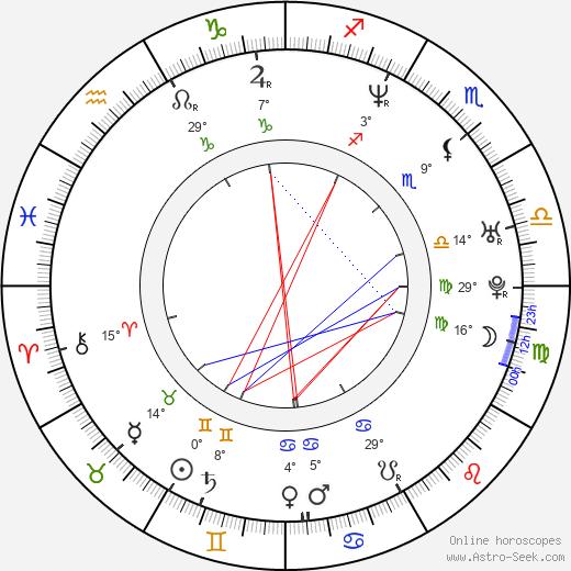 Riku Kemppinen birth chart, biography, wikipedia 2019, 2020