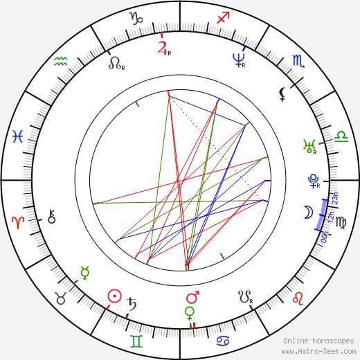 Riku Kemppinen astro natal birth chart, Riku Kemppinen horoscope, astrology