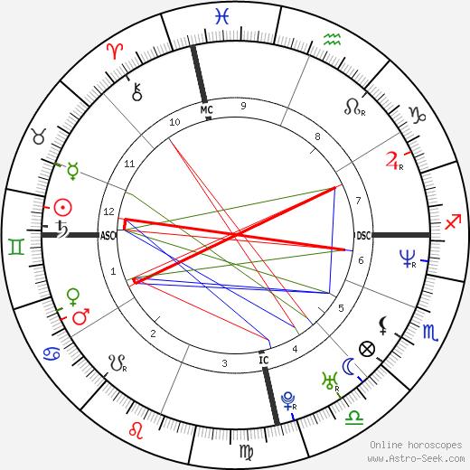 Rosangela Bosenbecker tema natale, oroscopo, Rosangela Bosenbecker oroscopi gratuiti, astrologia