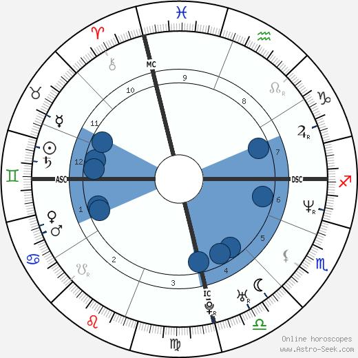 Rosimari Bosenbecker wikipedia, horoscope, astrology, instagram