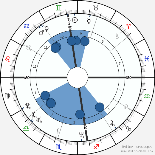 Rubens Barrichello horoscope, astrology, sign, zodiac, date of birth, instagram