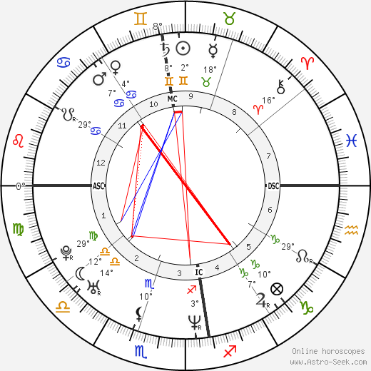 Rubens Barrichello birth chart, biography, wikipedia 2019, 2020