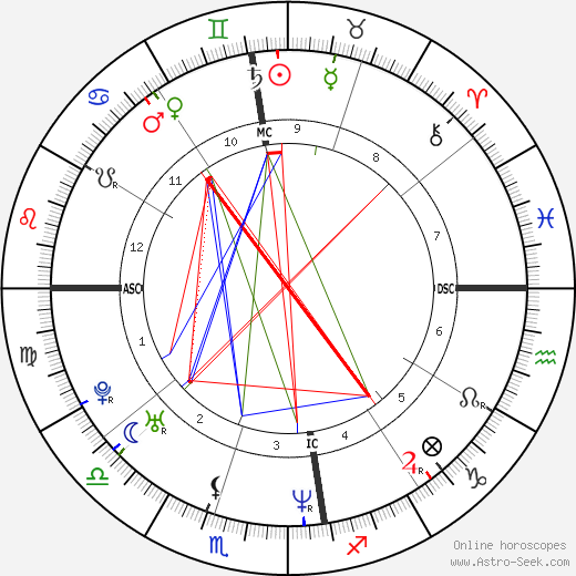 Rubens Barrichello astro natal birth chart, Rubens Barrichello horoscope, astrology
