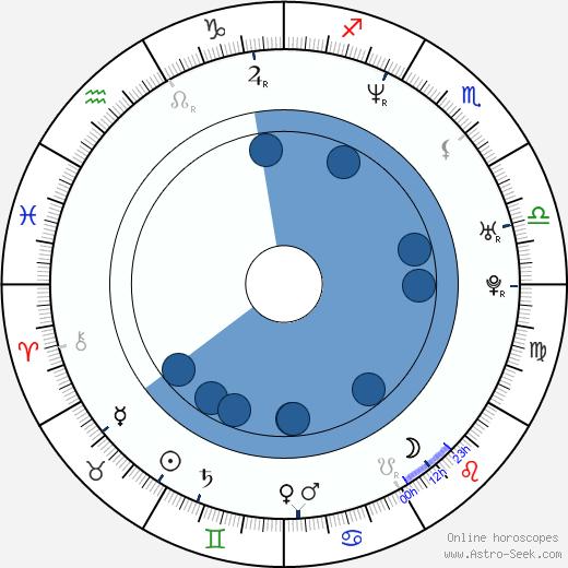 Sabina Remundová wikipedia, horoscope, astrology, instagram