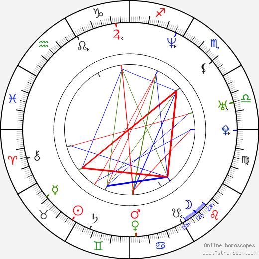 Sabina Remundová astro natal birth chart, Sabina Remundová horoscope, astrology