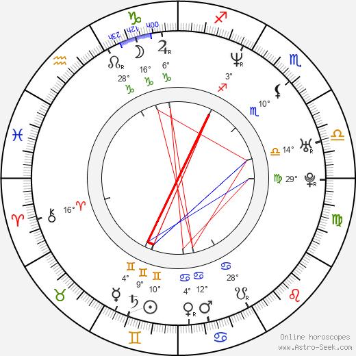 Sarah O'Hare birth chart, biography, wikipedia 2019, 2020