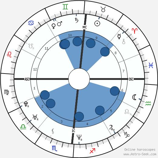 Sebastien Amiez wikipedia, horoscope, astrology, instagram