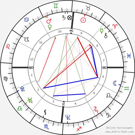 Себастьен Амье Sebastien Amiez день рождения гороскоп, Sebastien Amiez Натальная карта онлайн