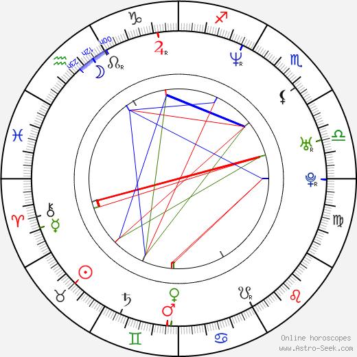Sonny Mallhi astro natal birth chart, Sonny Mallhi horoscope, astrology
