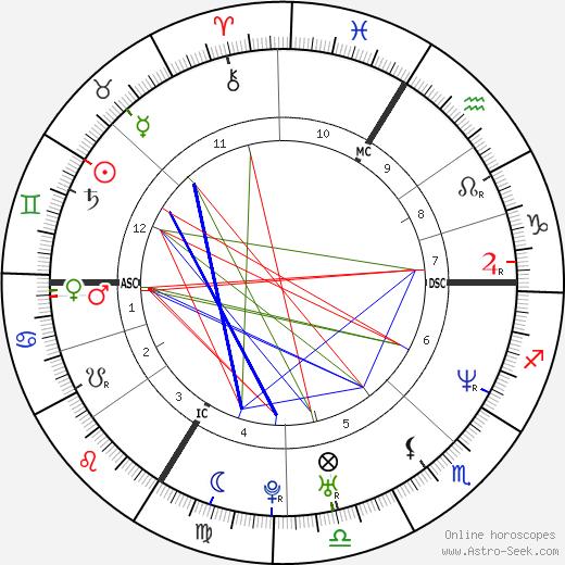 Stomy Bugsy birth chart, Stomy Bugsy astro natal horoscope, astrology
