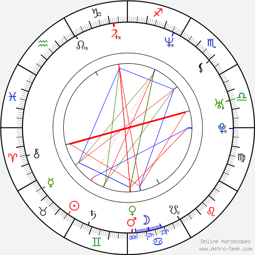 Szymon Bobrowski astro natal birth chart, Szymon Bobrowski horoscope, astrology
