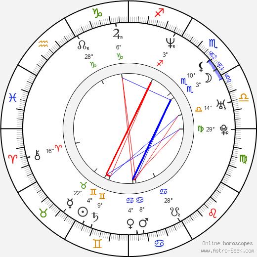 Tardu Flordun birth chart, biography, wikipedia 2019, 2020
