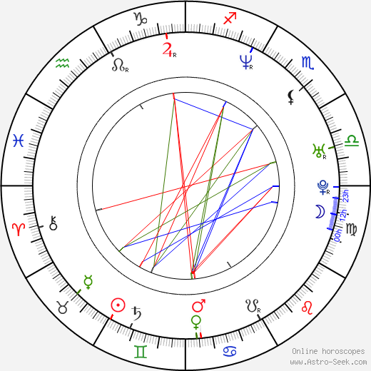 The Notorious B. I. G. birth chart, The Notorious B. I. G. astro natal horoscope, astrology