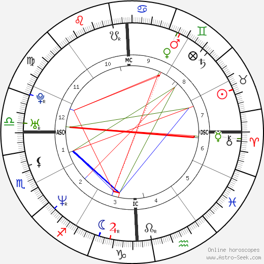 The Rock - Dwayne Johnson Birth Chart Horoscope, Date of Birth, Astro