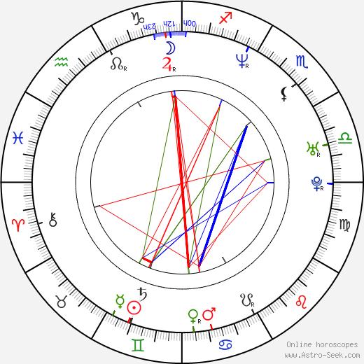 Vendula Prager-Rytířová astro natal birth chart, Vendula Prager-Rytířová horoscope, astrology