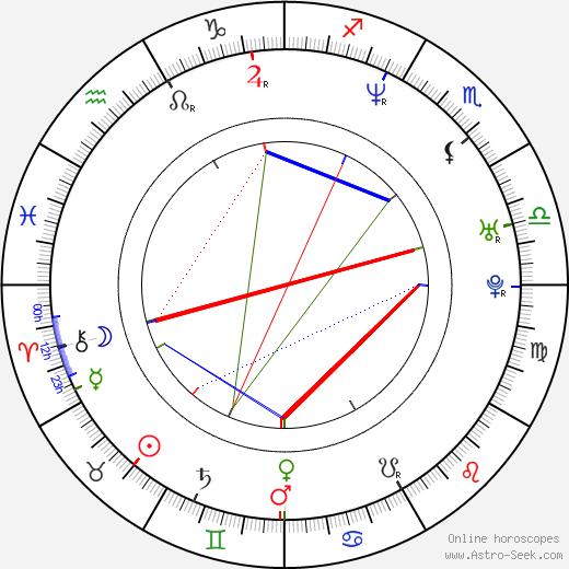 Víctor Noriega birth chart, Víctor Noriega astro natal horoscope, astrology