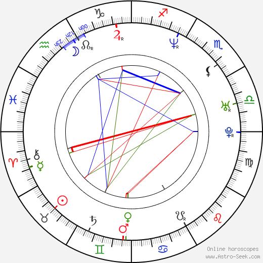 Žigmund Pálffy birth chart, Žigmund Pálffy astro natal horoscope, astrology