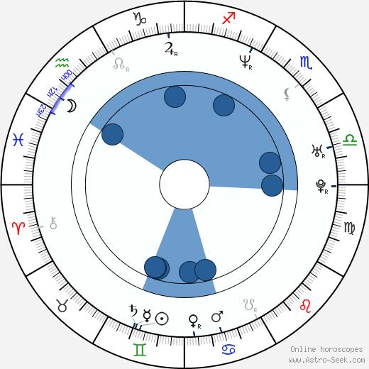 Adeline Lange wikipedia, horoscope, astrology, instagram