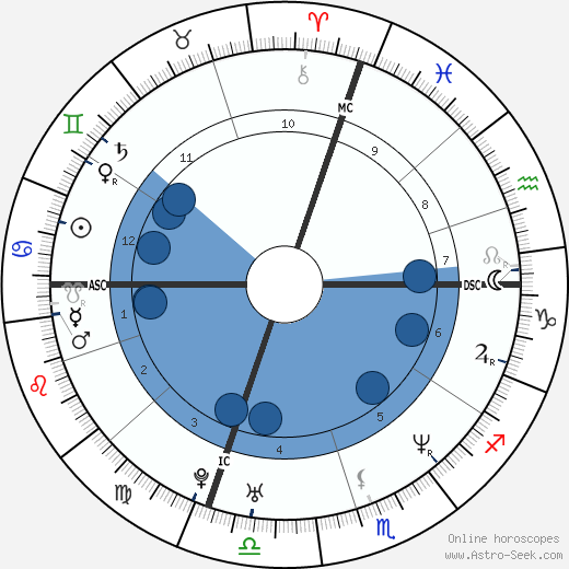 Alessandro Nivola wikipedia, horoscope, astrology, instagram