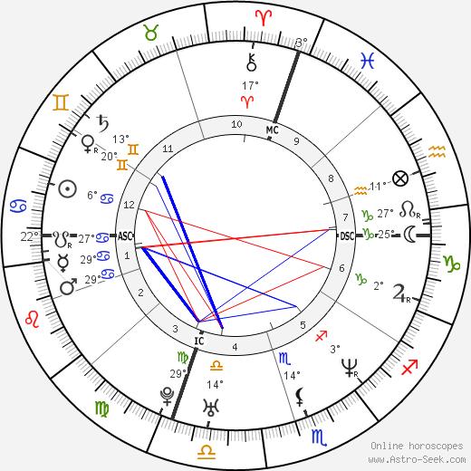 Alessandro Nivola tema natale, biography, Biografia da Wikipedia 2019, 2020