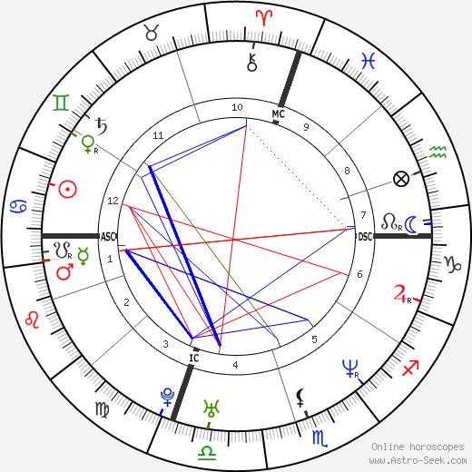 Alessandro Nivola tema natale, oroscopo, Alessandro Nivola oroscopi gratuiti, astrologia