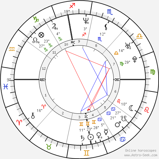 Angela Adamoli birth chart, biography, wikipedia 2018, 2019