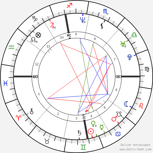 Angela Adamoli astro natal birth chart, Angela Adamoli horoscope, astrology