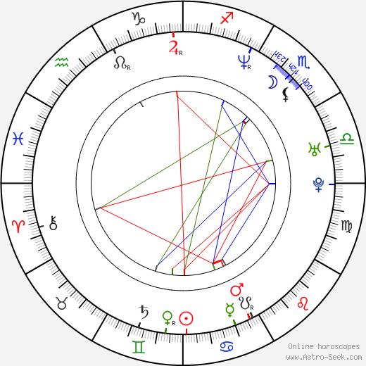 Benz Antoine birth chart, Benz Antoine astro natal horoscope, astrology