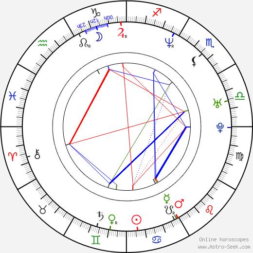 Christian Kane tema natale, oroscopo, Christian Kane oroscopi gratuiti, astrologia