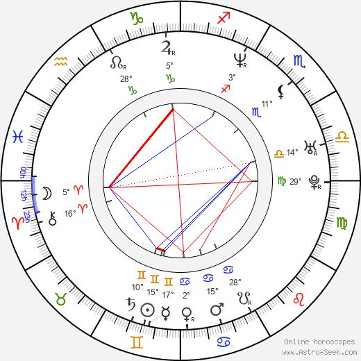 Cristina Scabbia birth chart, biography, wikipedia 2020, 2021