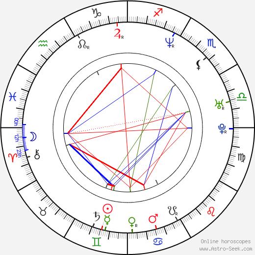 Cristina Scabbia birth chart, Cristina Scabbia astro natal horoscope, astrology