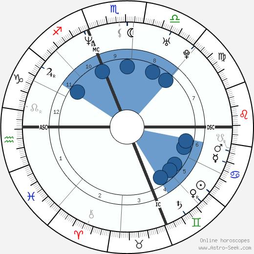 Daniel Cotnoir wikipedia, horoscope, astrology, instagram