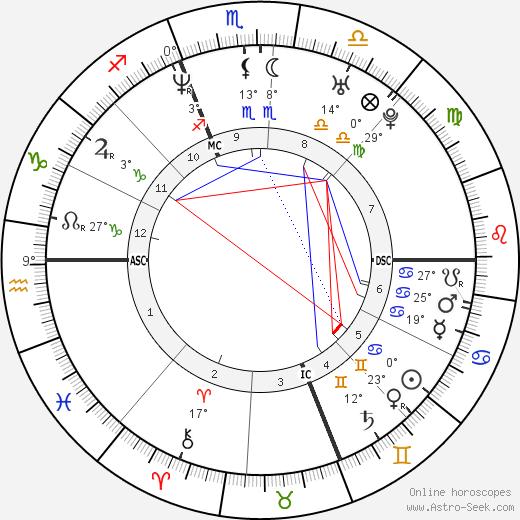 Daniel Cotnoir birth chart, biography, wikipedia 2019, 2020